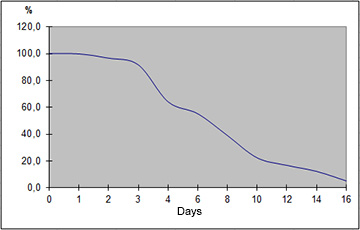 This graph shows the mechanical strength of Alpha Chondro Shield. This tear resistant implant for cartilage replacement shows a mechanical resistance of 50% 7 days after implantation.